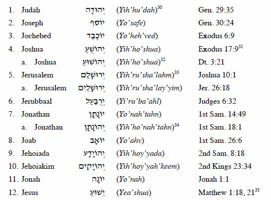 Partial list of Hebrew names that don't begin with 'Yah'